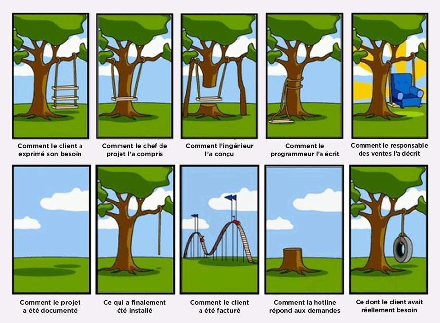 un exemple raté de gestion de projet