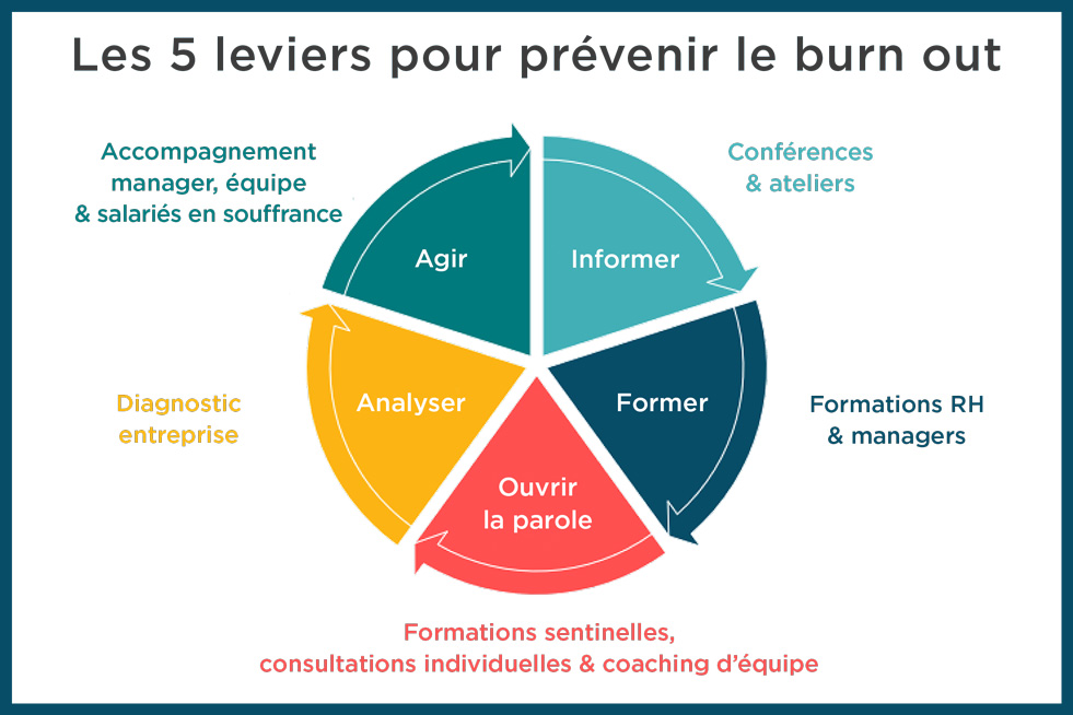 Cinq piliers de la prévention du burn out en entreprise